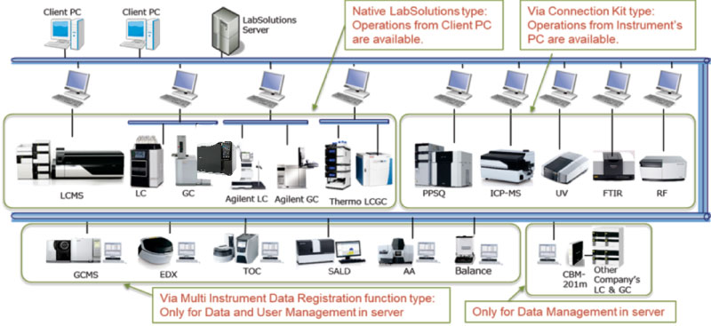 LabSolutions2